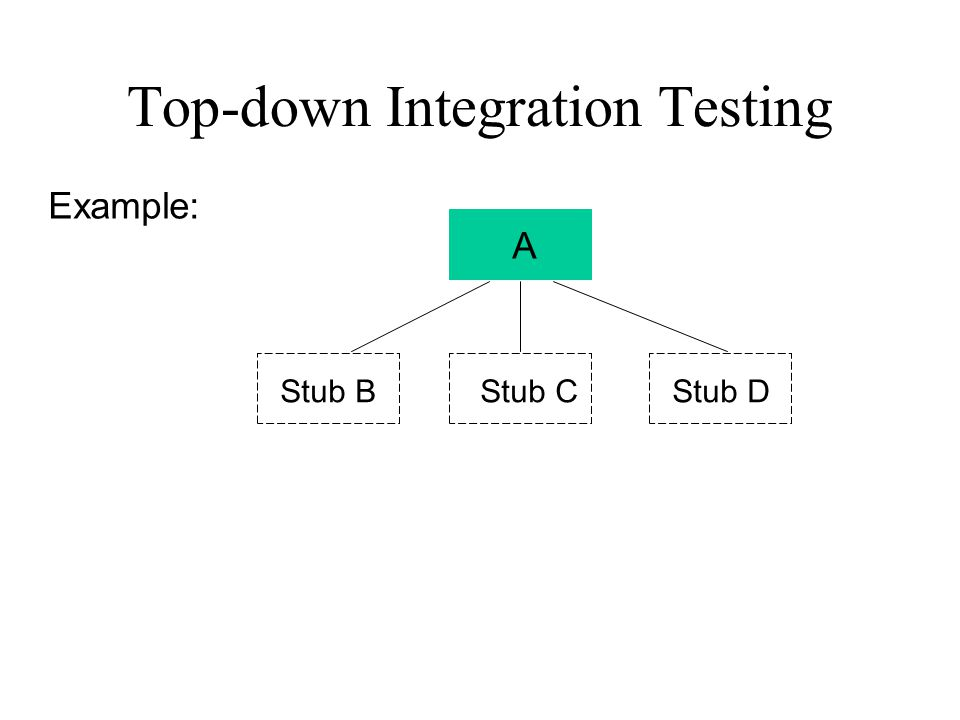 Top-down Integration Testing A Stub BStub CStub D Example: