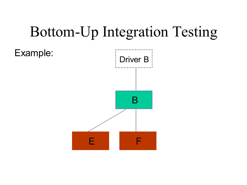 Bottom-Up Integration Testing B FE Driver B Example: