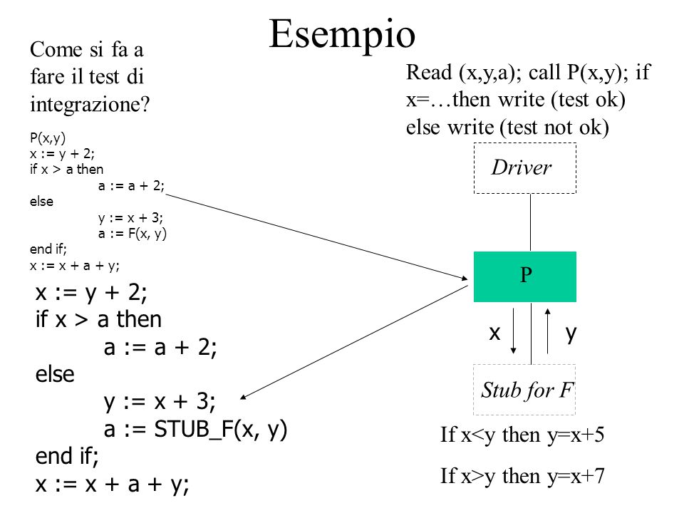 Esempio P(x,y) x := y + 2; if x > a then a := a + 2; else y := x + 3; a := F(x, y) end if; x := x + a + y; Come si fa a fare il test di integrazione.