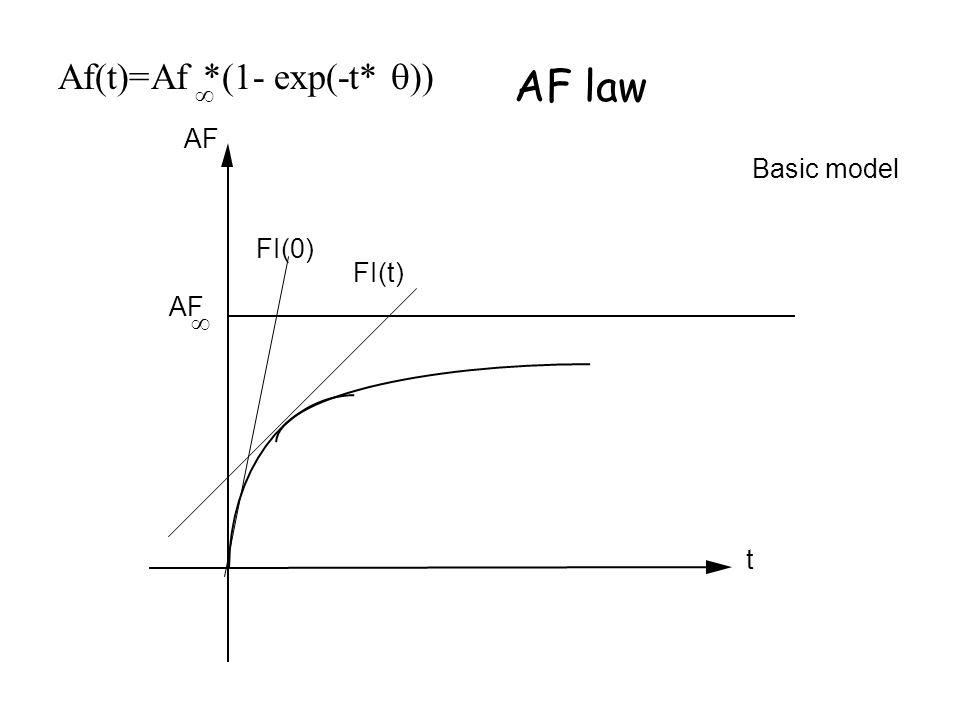 AF  t Basic model AF law FI(t) FI(0) Af(t)=Af *(1- exp(-t*  )) 