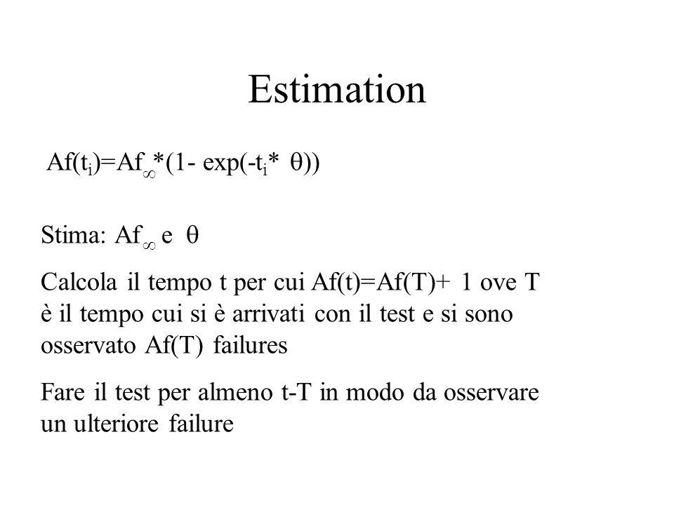 Estimation Af(t i )=Af *(1- exp(-t i *  ))  Stima: Af e  Calcola il tempo t per cui Af(t)=Af(T)+ 1 ove T è il tempo cui si è arrivati con il test e si sono osservato Af(T) failures Fare il test per almeno t-T in modo da osservare un ulteriore failure 