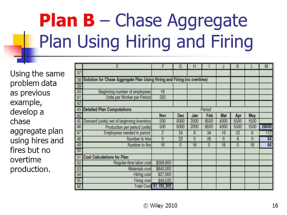 © Wiley 201016 Plan B – Chase Aggregate Plan Using Hiring and Firing Using the same problem data as previous example, develop a chase aggregate plan using hires and fires but no overtime production.