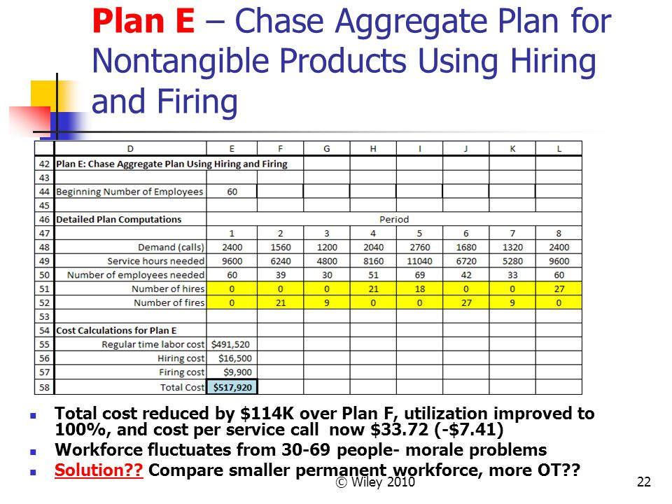 © Wiley 201022 Plan E – Chase Aggregate Plan for Nontangible Products Using Hiring and Firing Total cost reduced by $114K over Plan F, utilization improved to 100%, and cost per service call now $33.72 (-$7.41) Workforce fluctuates from 30-69 people- morale problems Solution?.