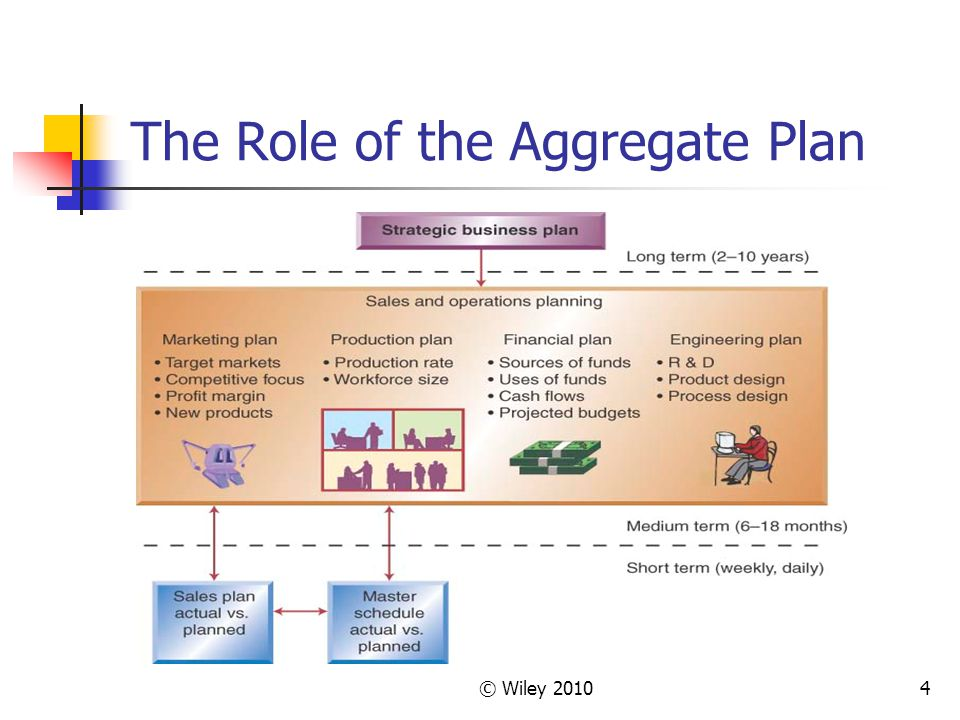 © Wiley 20104 The Role of the Aggregate Plan
