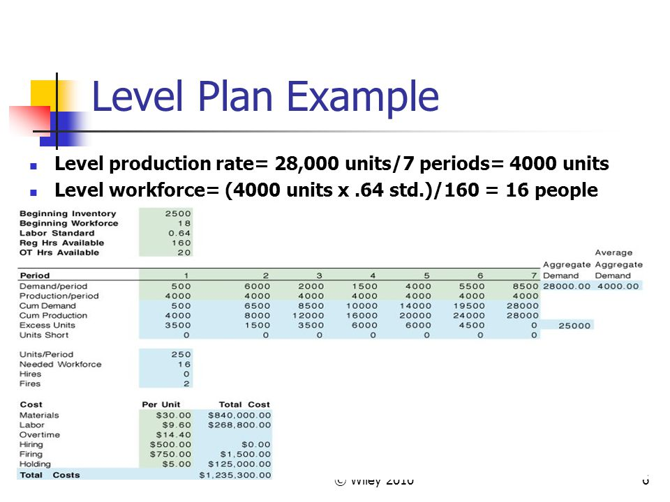 © Wiley 20106 Level Plan Example Level production rate= 28,000 units/7 periods= 4000 units Level workforce= (4000 units x.64 std.)/160 = 16 people