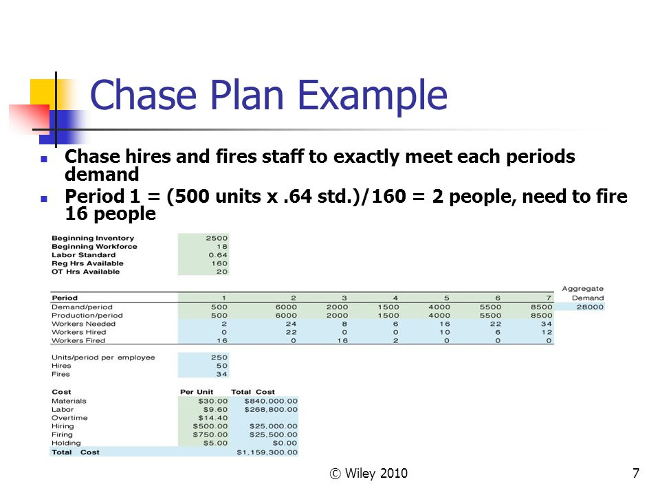 © Wiley 20107 Chase Plan Example Chase hires and fires staff to exactly meet each periods demand Period 1 = (500 units x.64 std.)/160 = 2 people, need to fire 16 people