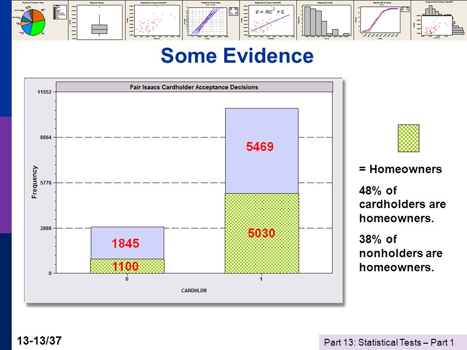 Part 13: Statistical Tests – Part 1 13-13/37 Some Evidence = Homeowners 48% of cardholders are homeowners.