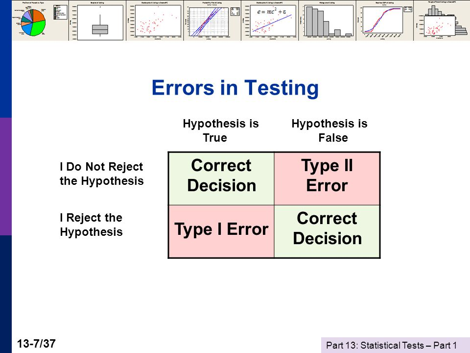 Part 13: Statistical Tests – Part 1 13-7/37 Errors in Testing Correct Decision Type II Error Type I Error Correct Decision Hypothesis is Hypothesis is True False I Do Not Reject the Hypothesis I Reject the Hypothesis