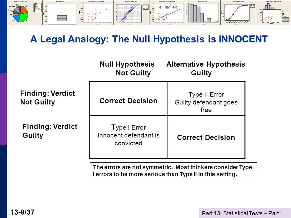 Part 13: Statistical Tests – Part 1 13-8/37 A Legal Analogy: The Null Hypothesis is INNOCENT Correct Decision Type II Error Guilty defendant goes free T ype I Error Innocent defendant is convicted Correct Decision Null Hypothesis Alternative Hypothesis Not Guilty Guilty Finding: Verdict Not Guilty Finding: Verdict Guilty The errors are not symmetric.