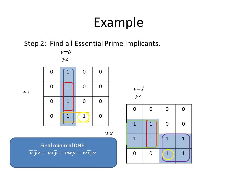 Example Step 2: Find all Essential Prime Implicants. 0100 0100 0100 0110 0000 1100 1111 0011