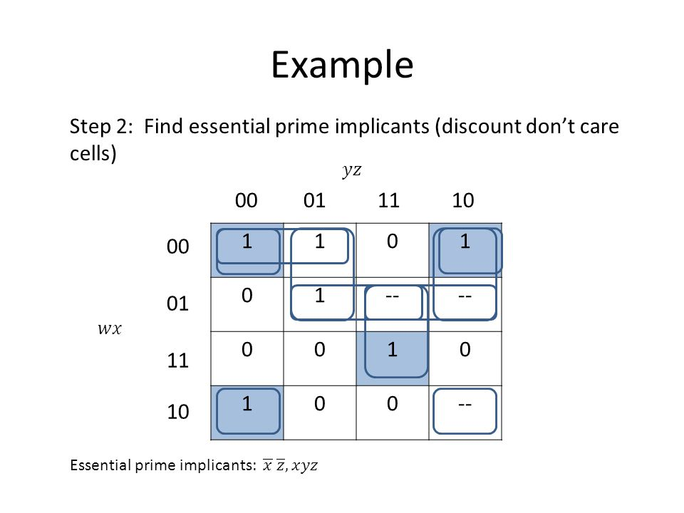 Example Step 2: Find essential prime implicants (discount don't care cells) 1101 01-- 0010 100 00011110 00 01 11 10