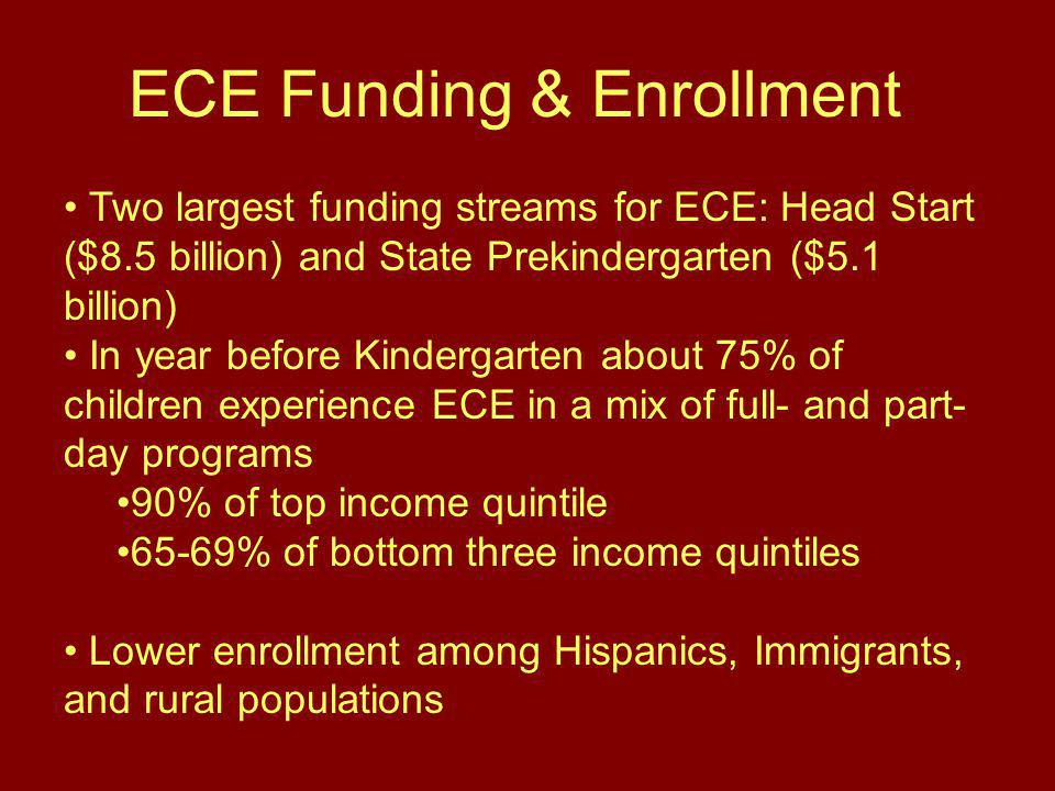 ECE Funding & Enrollment Two largest funding streams for ECE: Head Start ($8.5 billion) and State Prekindergarten ($5.1 billion) In year before Kindergarten about 75% of children experience ECE in a mix of full- and part- day programs 90% of top income quintile 65-69% of bottom three income quintiles Lower enrollment among Hispanics, Immigrants, and rural populations
