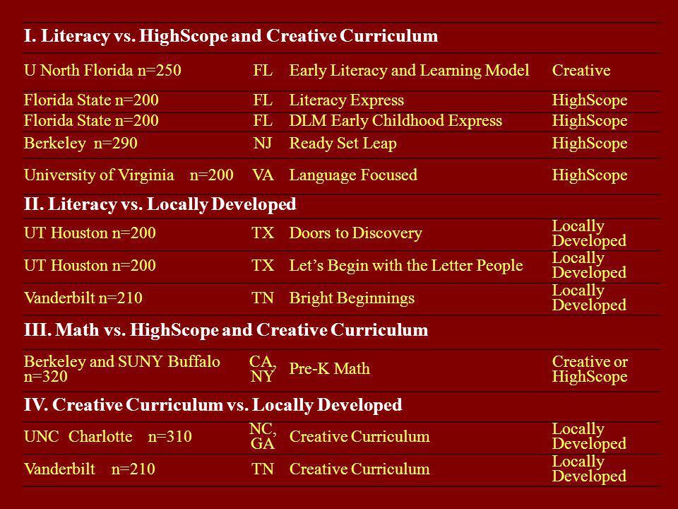 I. Literacy vs. HighScope and Creative Curriculum U North Florida n=250FLEarly Literacy and Learning ModelCreative Florida State n=200FLLiteracy Expre