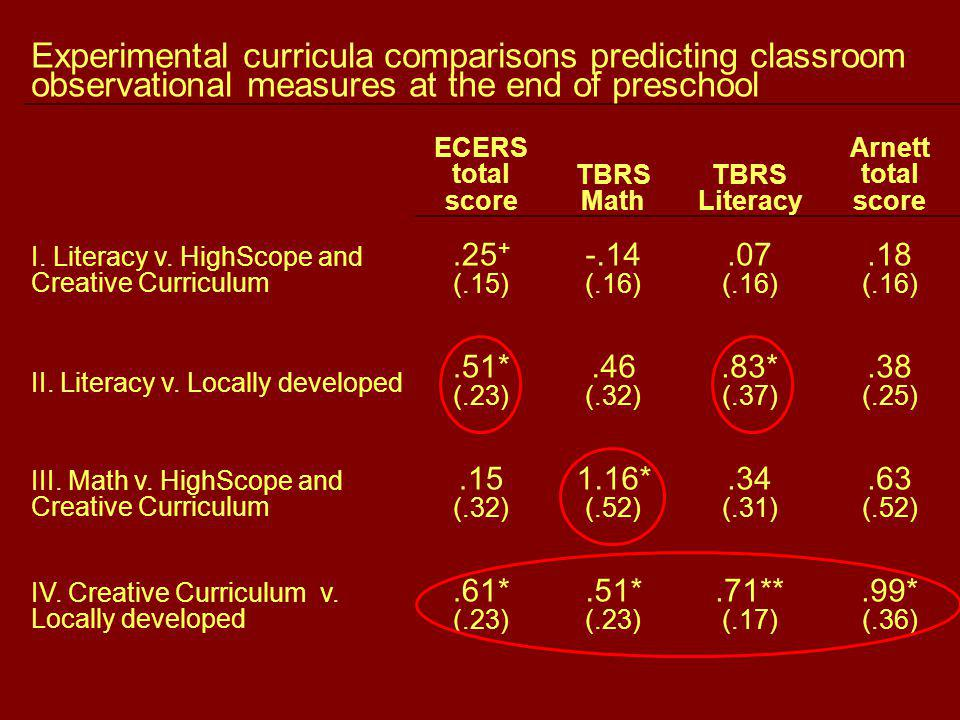 Experimental curricula comparisons predicting classroom observational measures at the end of preschool ECERS total score TBRS Math TBRS Literacy Arnett total score I.