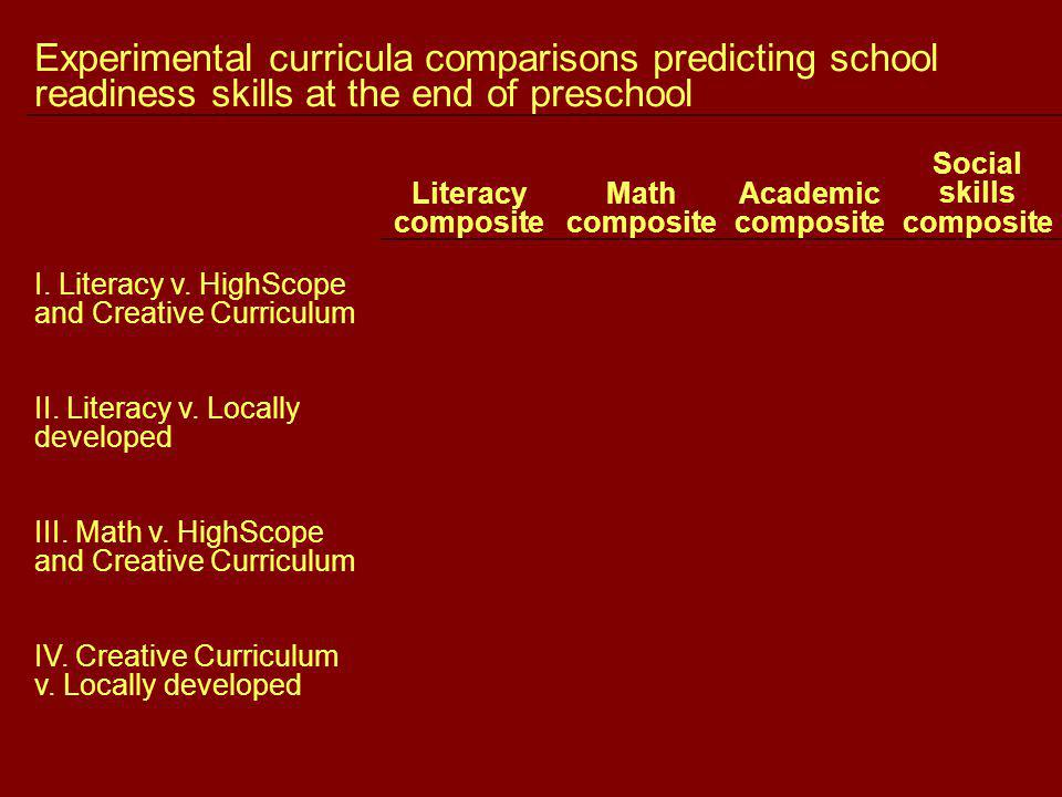 Experimental curricula comparisons predicting school readiness skills at the end of preschool Literacy composite Math composite Academic composite Social skills composite I.