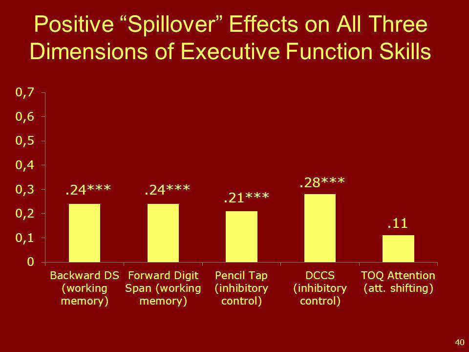 Positive Spillover Effects on All Three Dimensions of Executive Function Skills 40