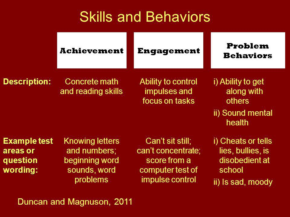 Skills and Behaviors AchievementEngagement Problem Behaviors Description:Concrete math and reading skills Ability to control impulses and focus on tasks i) Ability to get along with others ii) Sound mental health Example test areas or question wording: Knowing letters and numbers; beginning word sounds, word problems Can't sit still; can't concentrate; score from a computer test of impulse control i) Cheats or tells lies, bullies, is disobedient at school ii) Is sad, moody Duncan and Magnuson, 2011