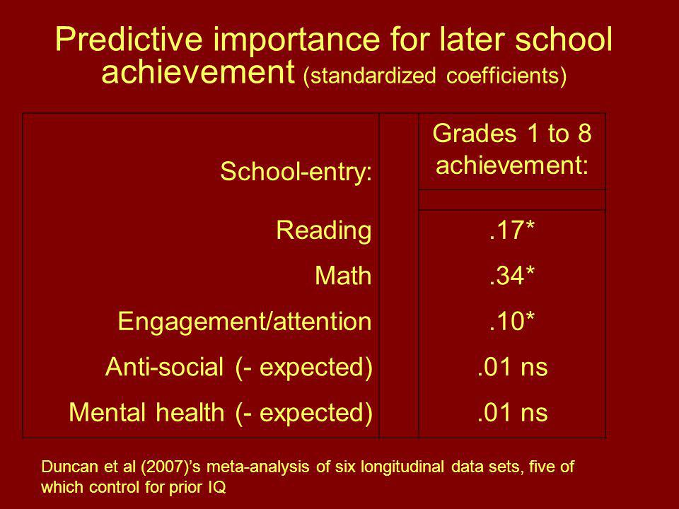 Predictive importance for later school achievement (standardized coefficients) School-entry: Grades 1 to 8 achievement: Reading.17* Math.34* Engagement/attention.10* Anti-social (- expected).01 ns Mental health (- expected).01 ns Duncan et al (2007)'s meta-analysis of six longitudinal data sets, five of which control for prior IQ