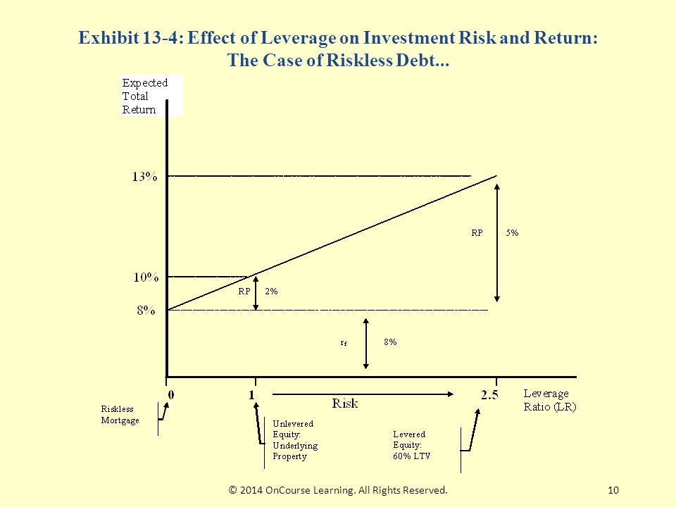 10 Exhibit 13-4: Effect of Leverage on Investment Risk and Return: The Case of Riskless Debt... © 2014 OnCourse Learning. All Rights Reserved.