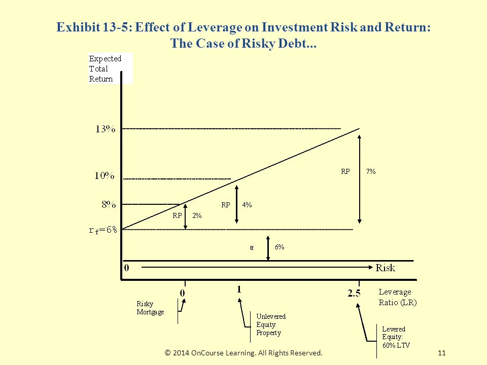 11 Exhibit 13-5: Effect of Leverage on Investment Risk and Return: The Case of Risky Debt...