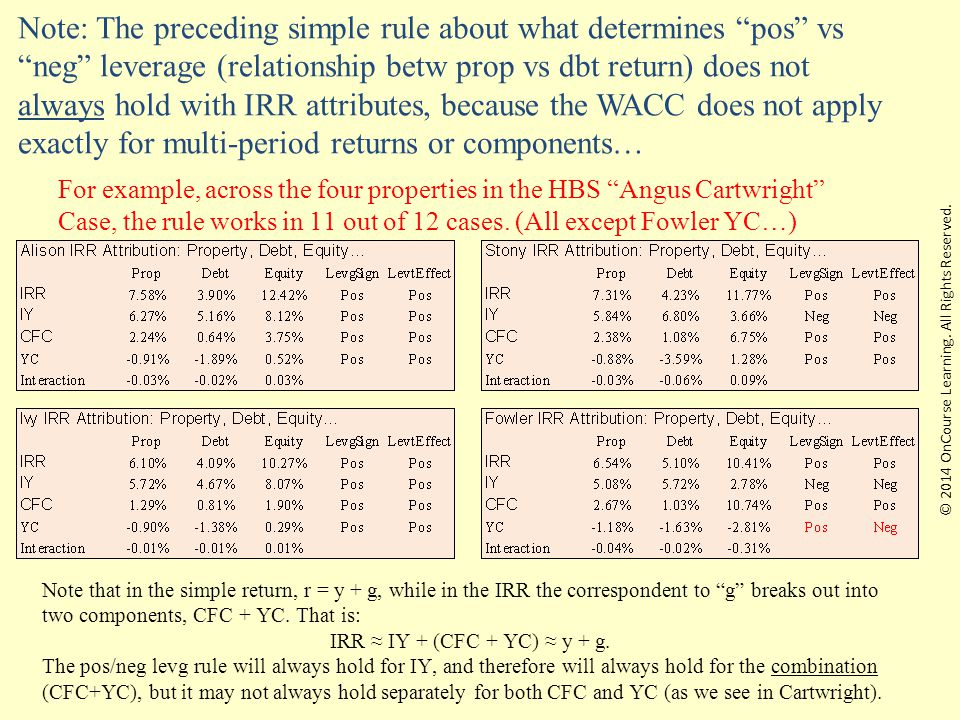 22 Note: The preceding simple rule about what determines pos vs neg leverage (relationship betw prop vs dbt return) does not always hold with IRR attributes, because the WACC does not apply exactly for multi-period returns or components… For example, across the four properties in the HBS Angus Cartwright Case, the rule works in 11 out of 12 cases.