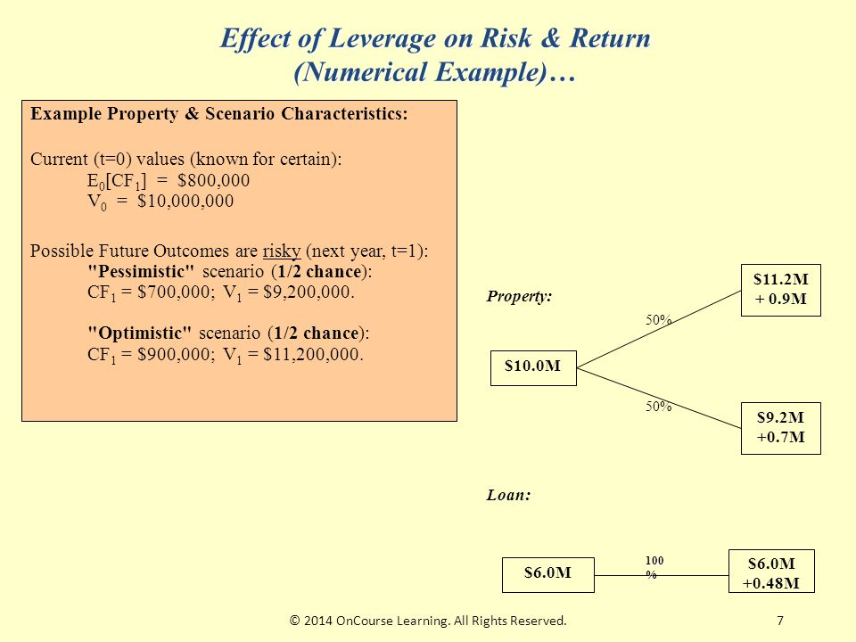 7 Effect of Leverage on Risk & Return (Numerical Example)… Example Property & Scenario Characteristics: Current (t=0) values (known for certain): E 0 [CF 1 ] = $800,000 V 0 = $10,000,000 Possible Future Outcomes are risky (next year, t=1): Pessimistic scenario (1/2 chance): CF 1 = $700,000; V 1 = $9,200,000.