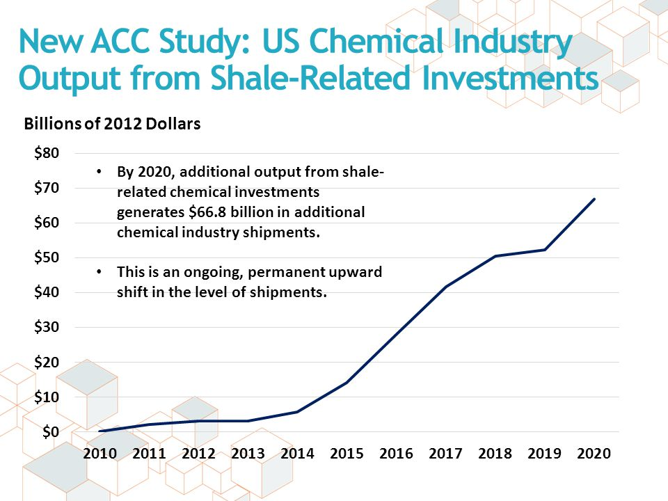 New ACC Study: US Chemical Industry Output from Shale-Related Investments Billions of 2012 Dollars By 2020, additional output from shale- related chem
