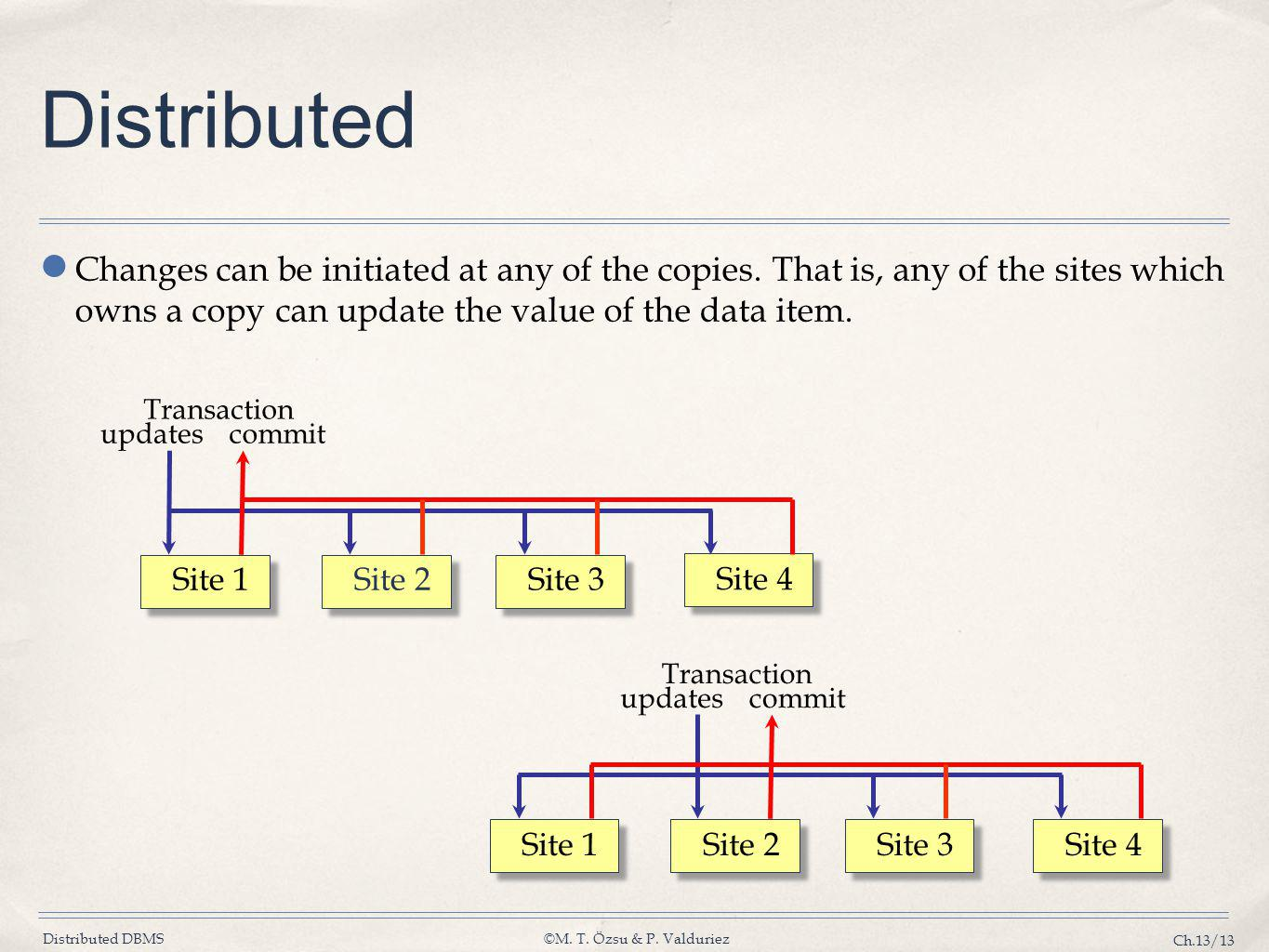 Distributed DBMS©M. T. Özsu & P. Valduriez Ch.13/13 Distributed ● Changes can be initiated at any of the copies. That is, any of the sites which owns