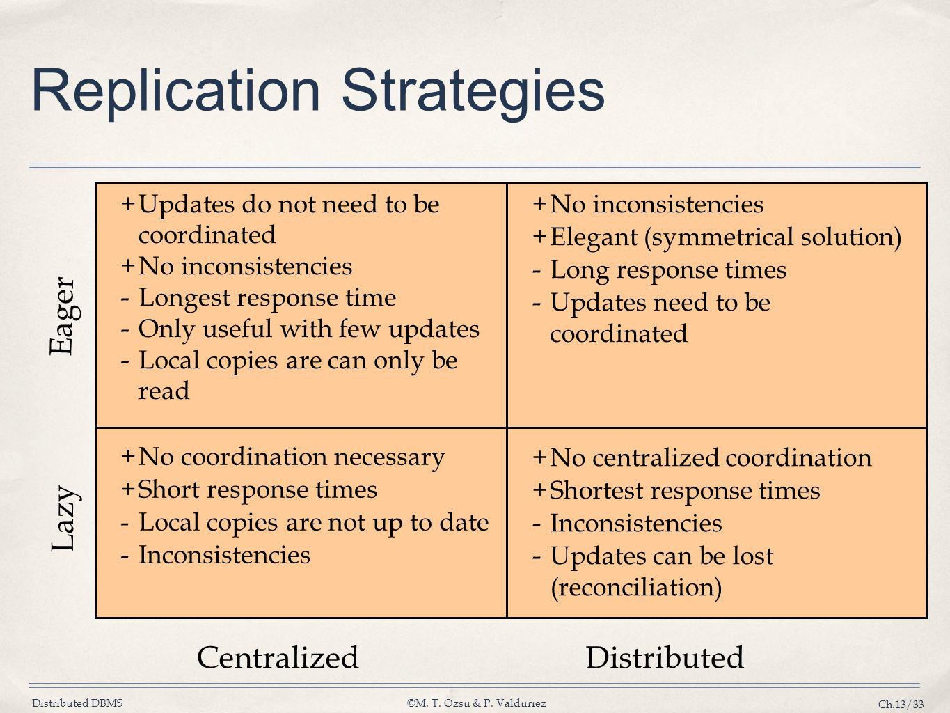 Distributed DBMS©M. T. Özsu & P. Valduriez Ch.13/33 Replication Strategies Eager Lazy CentralizedDistributed +Updates do not need to be coordinated +N