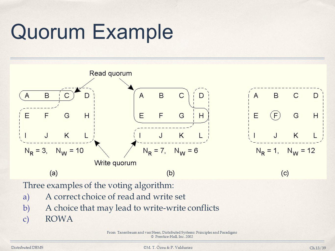 Distributed DBMS©M. T. Özsu & P. Valduriez Ch.13/39 Quorum Example Three examples of the voting algorithm: a) A correct choice of read and write set b