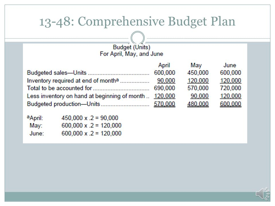 13-44: Production Budget Continued