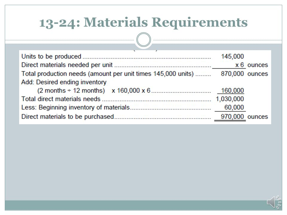 13-24: Estimate Production and Materials Requirements Expected sales.................................... 160,000 Add: Desired EI of FG................