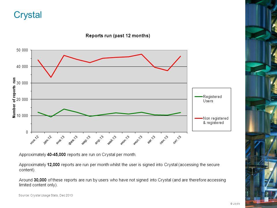 © Lloyd's ResearchWebsite Press Release Social E- marketing BlogEvent