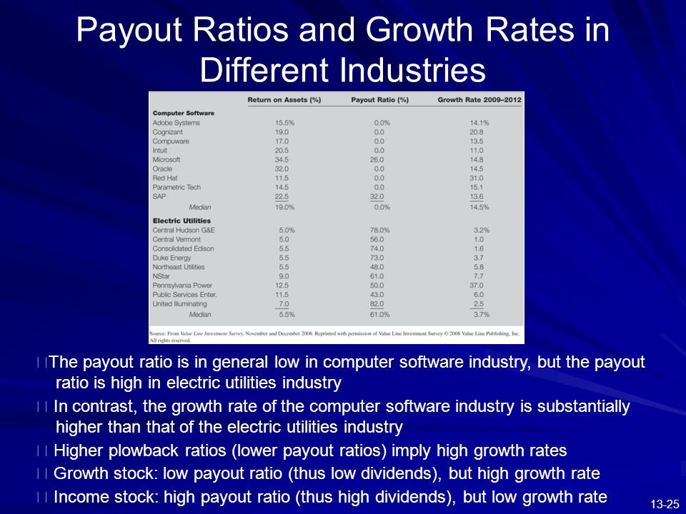 13-25 Payout Ratios and Growth Rates in Different Industries ※ The payout ratio is in general low in computer software industry, but the payout ratio