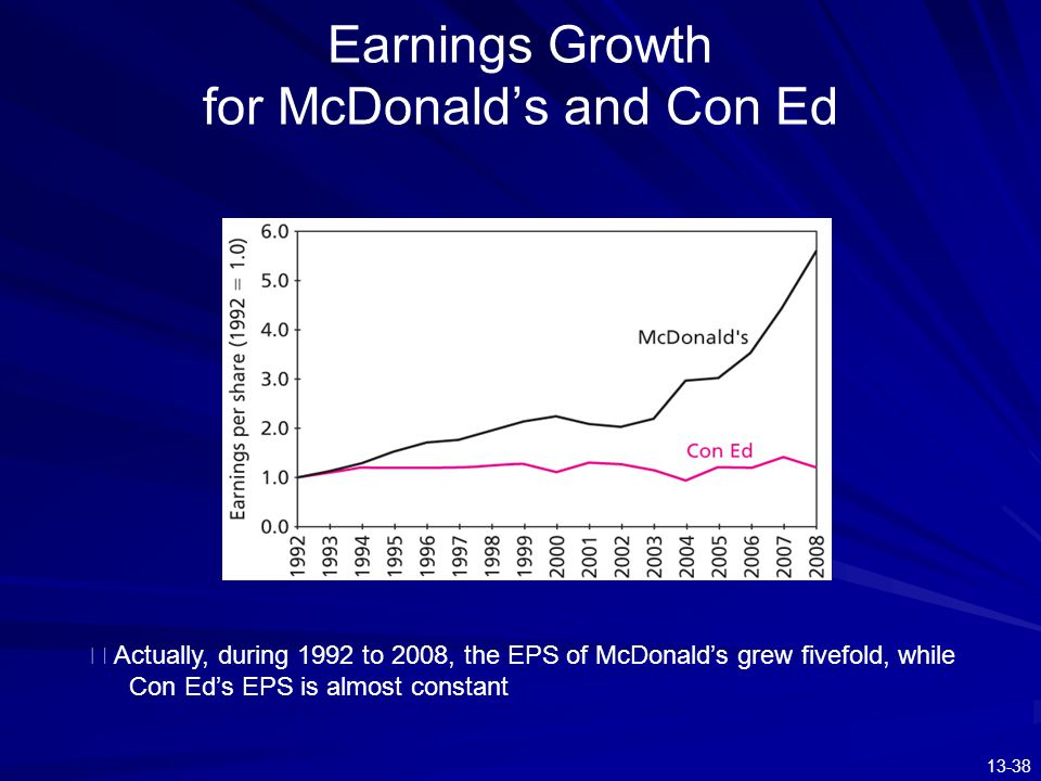 13-38 Earnings Growth for McDonald's and Con Ed ※ Actually, during 1992 to 2008, the EPS of McDonald's grew fivefold, while Con Ed's EPS is almost con