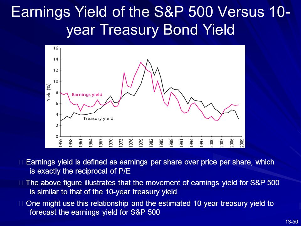 13-50 Earnings Yield of the S&P 500 Versus 10- year Treasury Bond Yield ※ Earnings yield is defined as earnings per share over price per share, which