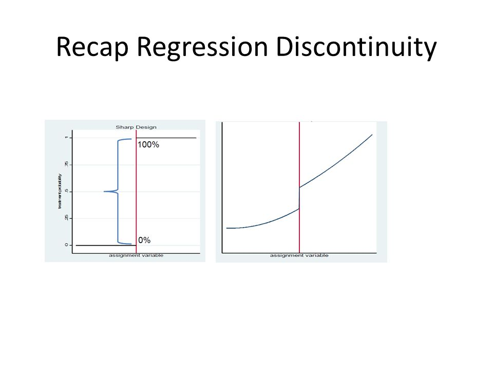 Recap Regression Discontinuity