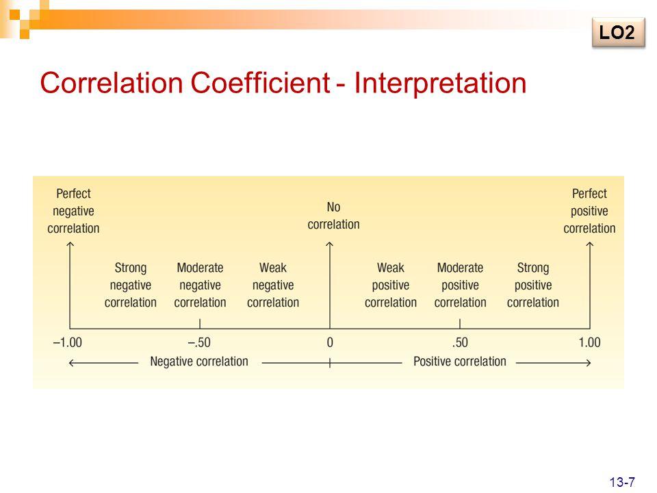 Correlation Coefficient - Interpretation LO2 13-7