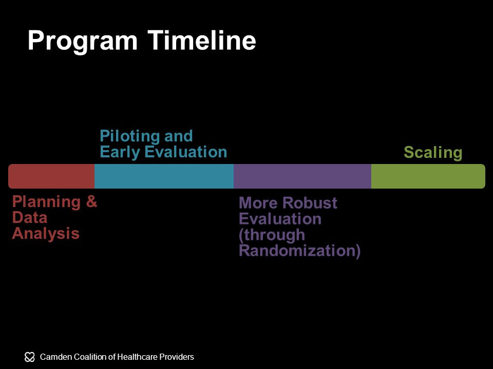Camden Coalition of Healthcare Providers Planning & Data Analysis Piloting and Early Evaluation More Robust Evaluation (through Randomization) Scaling Program Timeline