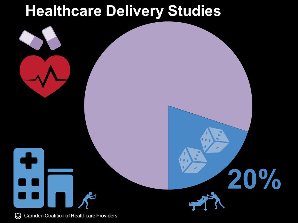 Camden Coalition of Healthcare Providers 20% Healthcare Delivery Studies