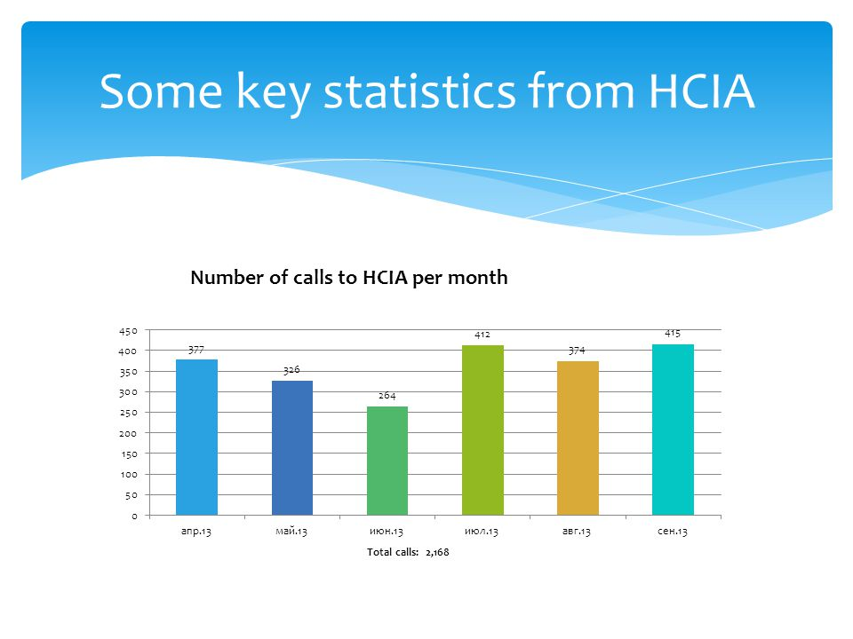 Some key statistics from HCIA