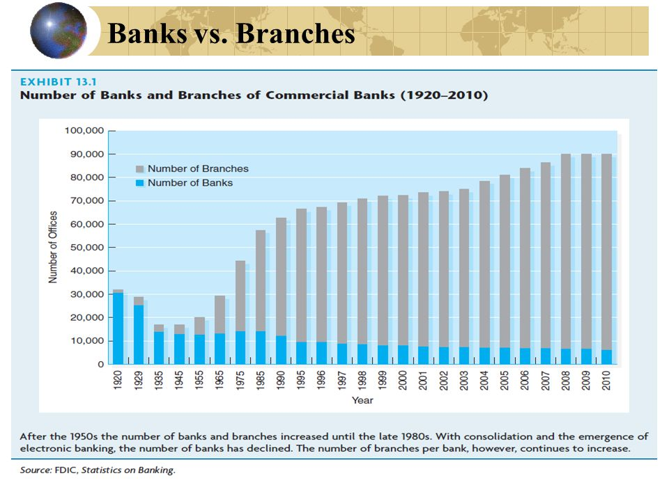 2 Banks vs. Branches