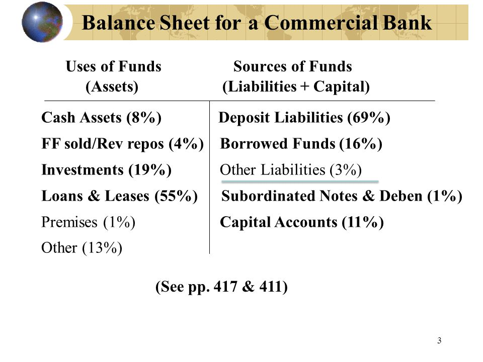 4 First Three Items on Left Cash Assets (8%): Vault cash (physical currency and coin) Reserves at the Fed Fed Funds Sold/Rev repos (4%): Fed Funds sold Reverse Repurchase Agreements Investments (19%): cushion in case need more liquidity U.S.