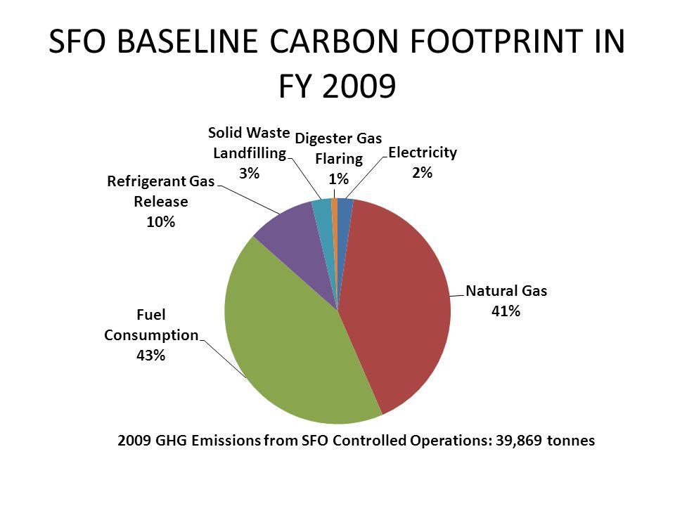 SFO BASELINE CARBON FOOTPRINT IN FY 2009