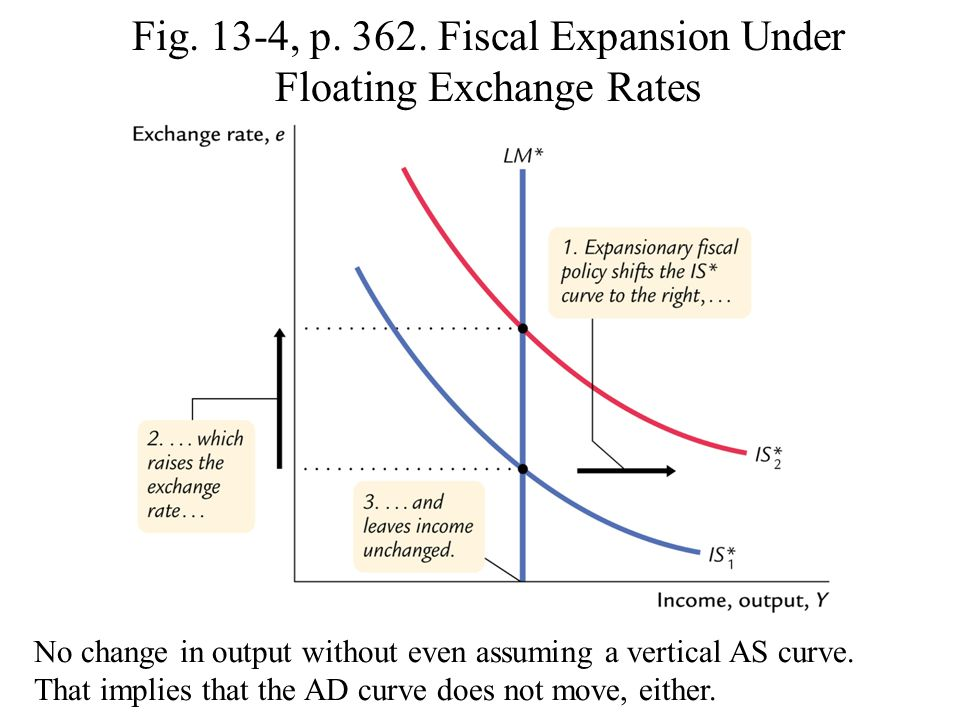 Fig. 13-4, p. 362. Fiscal Expansion Under Floating Exchange Rates No change in output without even assuming a vertical AS curve. That implies that the