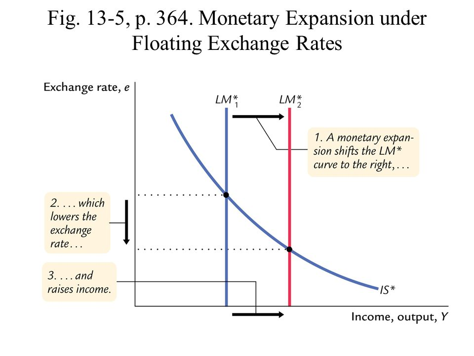 Fig. 13-5, p. 364. Monetary Expansion under Floating Exchange Rates