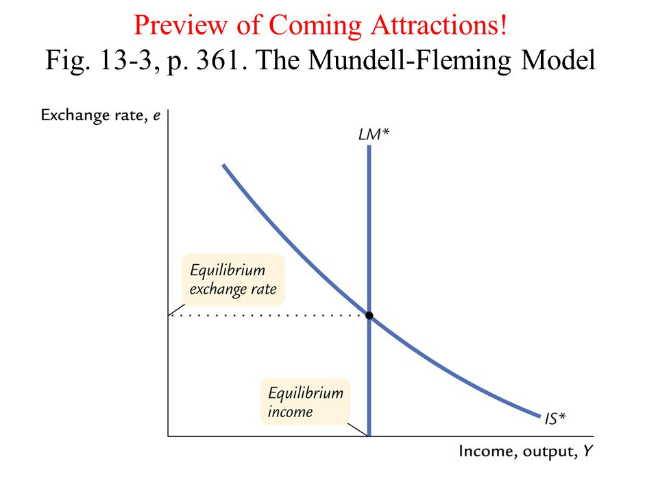 Preview of Coming Attractions! Fig. 13-3, p. 361. The Mundell-Fleming Model