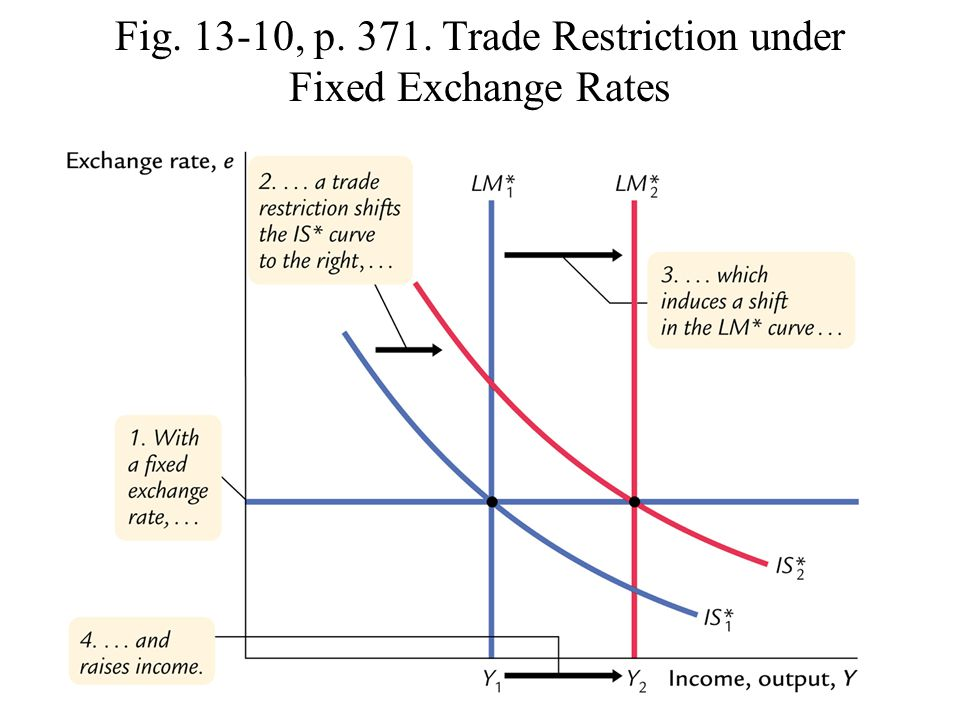 Fig. 13-10, p. 371. Trade Restriction under Fixed Exchange Rates
