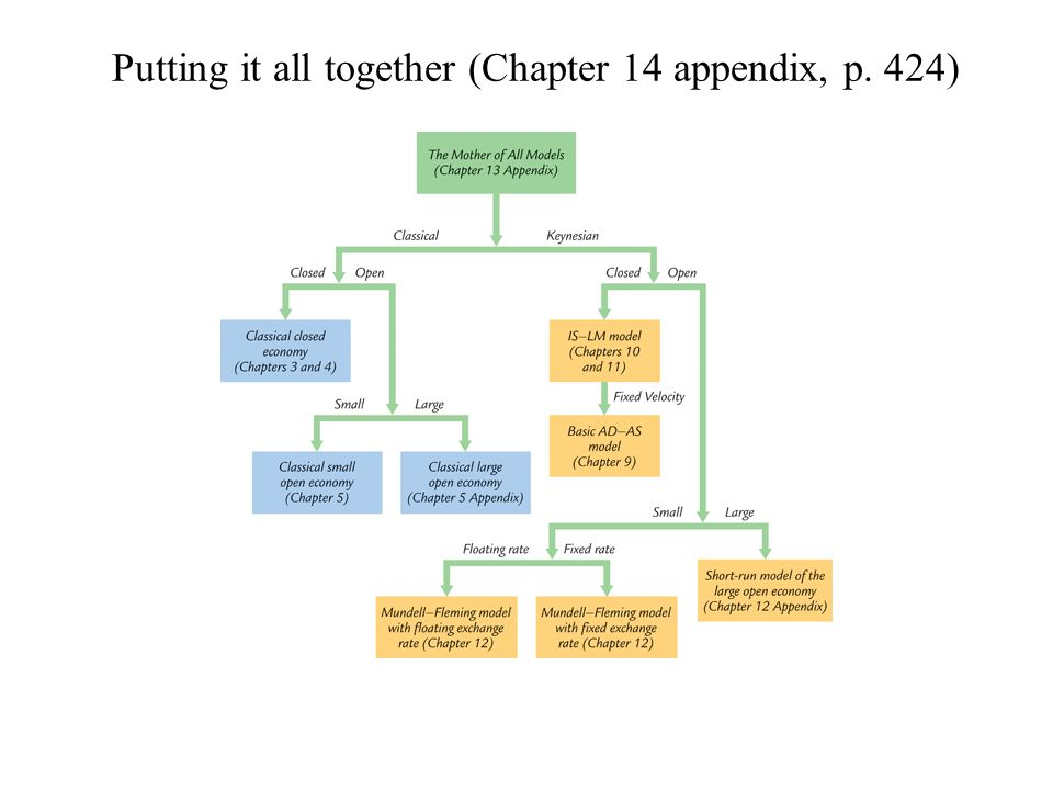 Putting it all together (Chapter 14 appendix, p. 424)