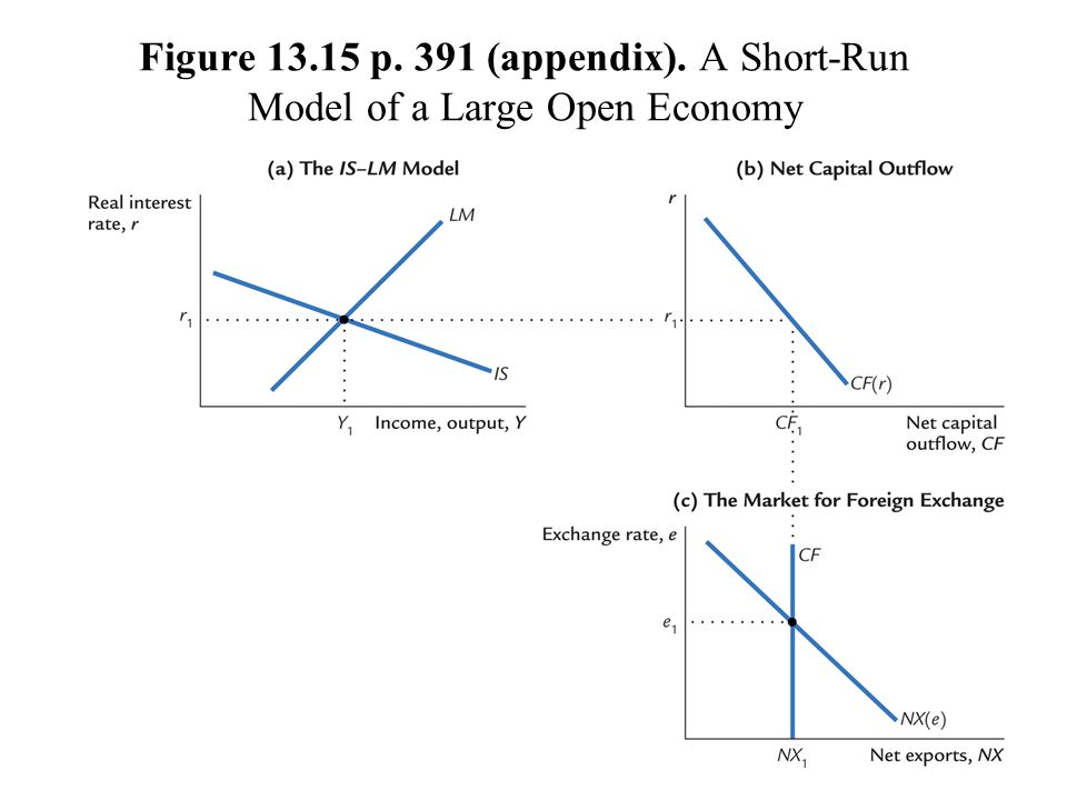 Figure 13.15 p. 391 (appendix). A Short-Run Model of a Large Open Economy